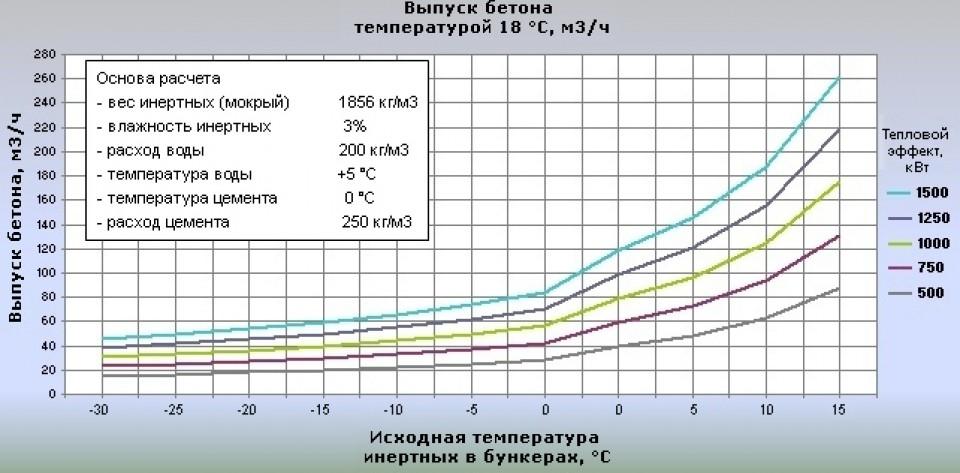 Максимальный объем производства бетона
